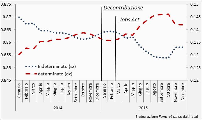Figura 1: dinamica della quota di occupati a tempo indeterminato e a termine tra il 2014 e 2015