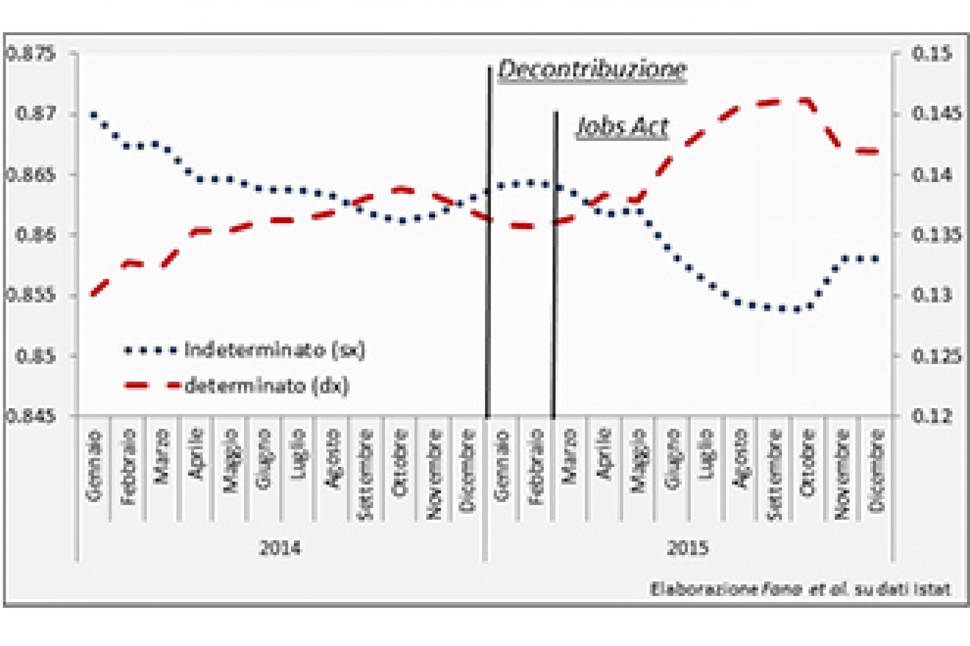 Sgravi e Jobs Act: la prova del fuoco del 2016
