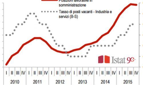 [ISTAT – report] Nel IV trimestre 2015 nuovi segnali di miglioramento nel mercato del lavoro