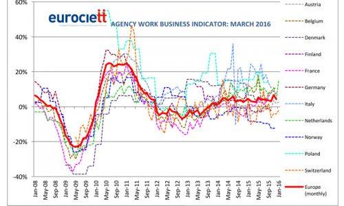 Agenzie per il lavoro: Business Indicator marzo 2016 – Eurociett