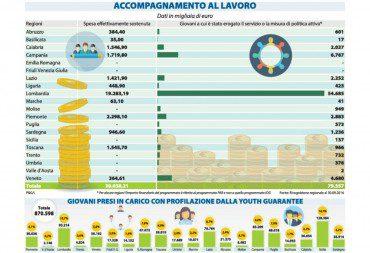 La Garanzia Giovani riparte, in arrivo altri 800 milioni di euro