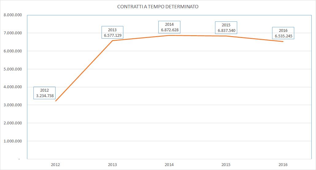 OCCUPAZIONE-TD-2012-2016