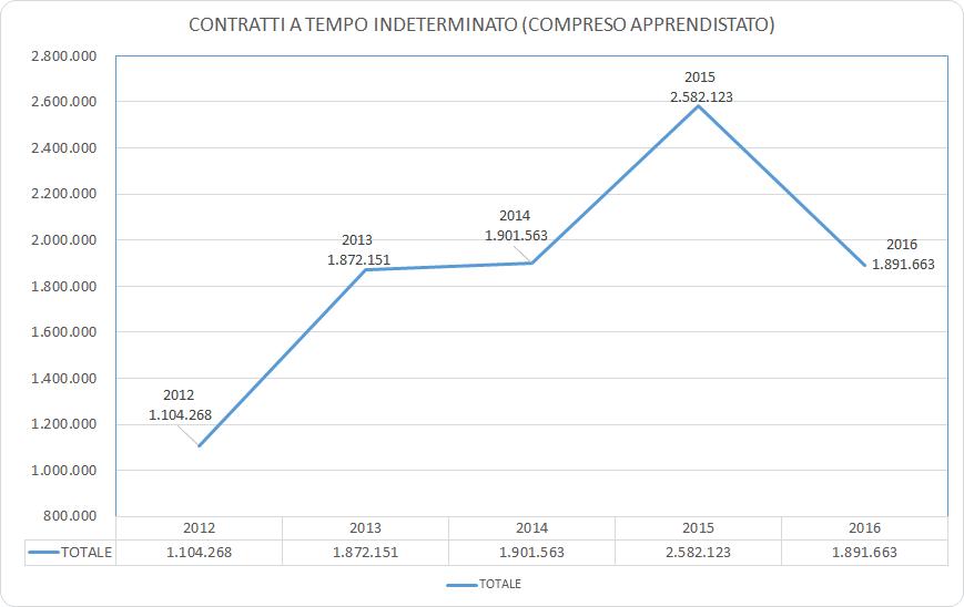 OCCUPAZIONE-TI-2012-2016