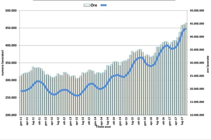 Lavoro in somministrazione: trend positivo (+21%) nei dati Osservatorio Nazionale